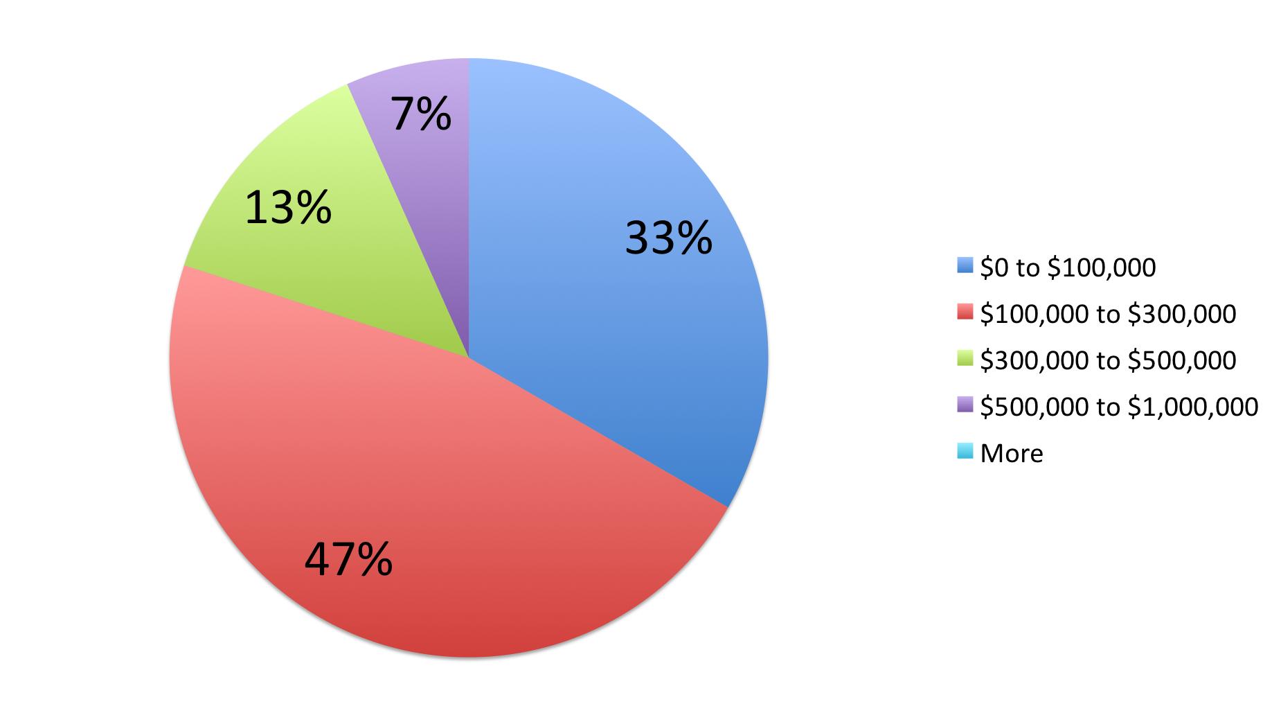 Pie chart illustrating lost sales.
