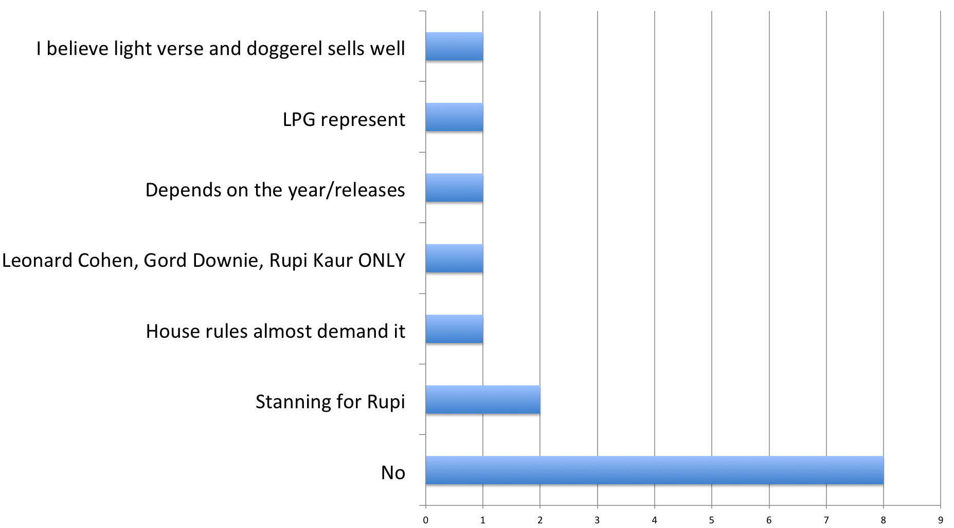 Bar chart illustrating whether respondents would buy poetry titles. I believe light verse and doggerel sells well=1, LPG represent=1, Depends on the year/releases=1, Leonard Cohen, Gord Downie, Rupi Kaur ONLY=1, House rules almost demand it=1, Stanning for Rupi=2, No=8.