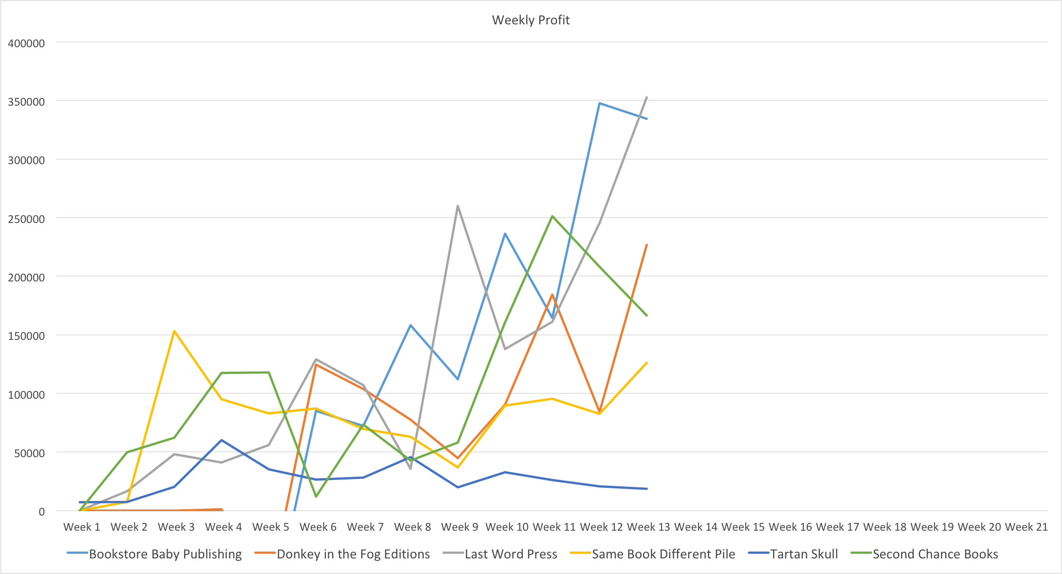 Graph of weekly profit for each publishing house.