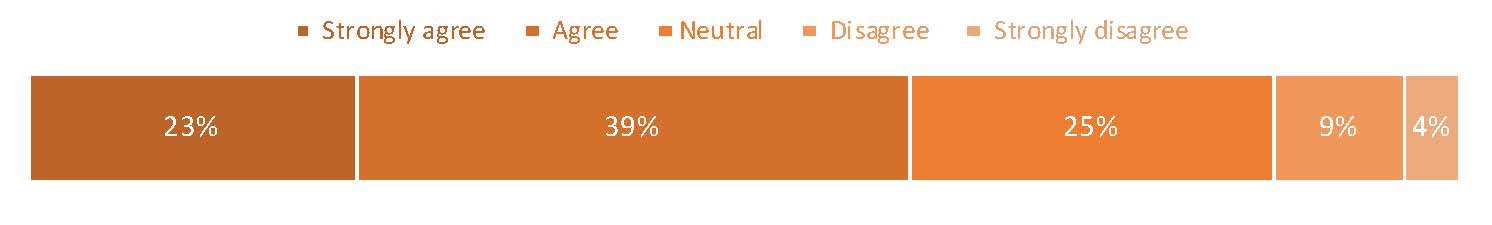 Graph: Strongly agree, 23%; Agree, 39%; Neutral, 25%; Disagree. 9%; Strongly disagree, 4%.