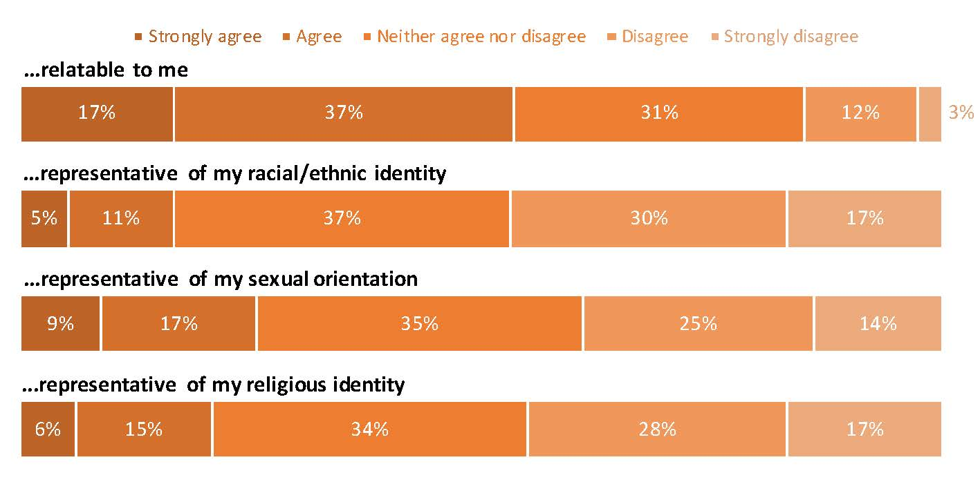 Graph: …relatable to me: Strongly agree, 17%; Agree, 37%; Neither agree nor disagree, 31%; Disagree, 12%; Strongly disagree, 3%.  …representative of my racial/ethnic identity: Strongly agree, 5%; Agree, 11%; Neither agree nor disagree, 37%; Disagree, 30%; Strongly disagree, 17%.  …representative of my sexual orientation: Strongly agree, 9%; Agree, 17%; Neither agree nor disagree, 35%; Disagree, 25%; Strongly disagree, 14%.  …representative of my religious identity: Strongly agree, 6%; Agree, 15%; Neither agree nor disagree, 34%; Disagree, 28%; Strongly disagree, 17%.