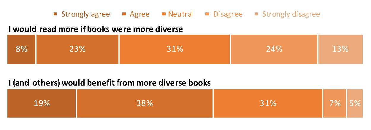 Graph: I would read more if books were more diverse: Strongly agree, 8%; Agree, 23%; Neutral, 31%; Disagree, 24%; Strongly disagree, 13%.  I (and others) would benefit from more diverse books: Strongly agree, 19%; Agree, 38%; Neutral, 31%; Disagree, 7%; Strongly disagree, 5%.