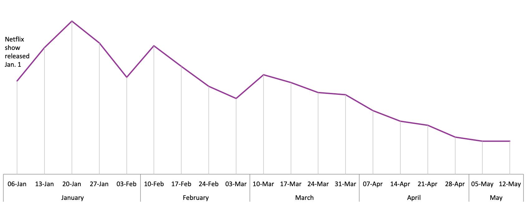 Graph - Kondo sales since Netflix launch.png