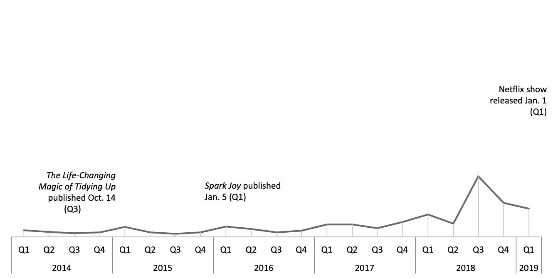 Graph Category minus Kondo sales.png