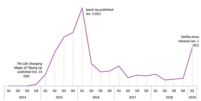 Graph Marie Kondo sales.png