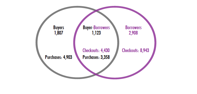 A venn diagram showing that Buyers made up 1,807 of respondents and made 4,903 purchases. Borrowers made up 2,908 respondents, and made 8,943 checkouts. And Buyer-borrowers made up 1,123 respondents with 3,358 purchases and 4,430 checkouts.