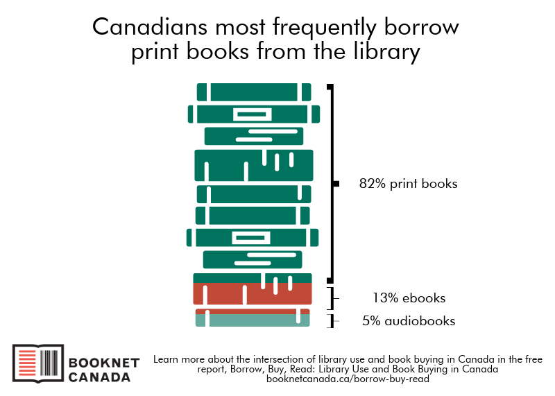 Graph showing the distribution of books borrowed, by format. 82% print books, 13% ebooks, 5% audiobooks.