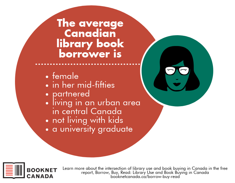 Image shown with the stats of the average Canadian library book borrower.