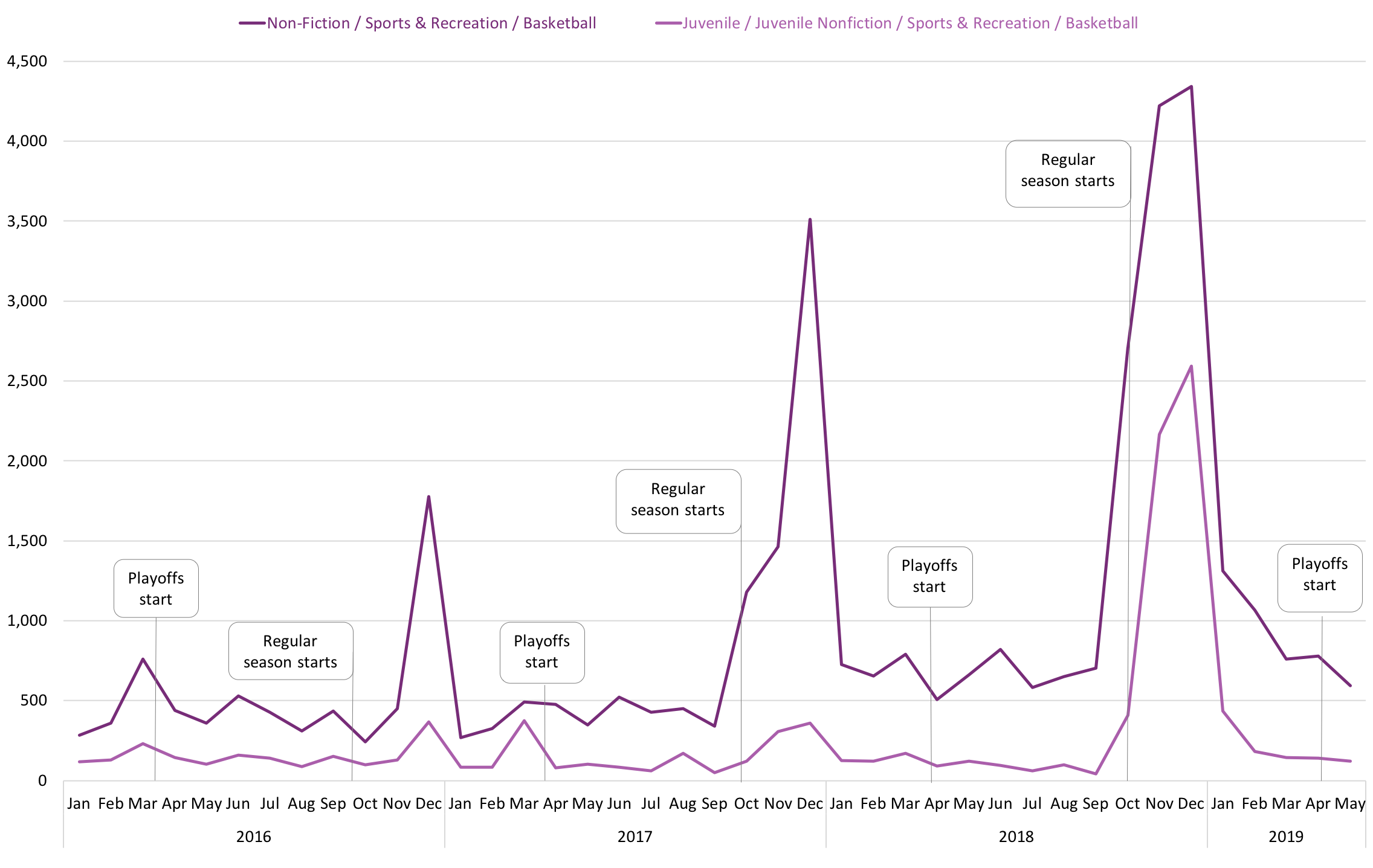 Graph showing  sales of Juvenile Non-Fiction / Sports & Recreation / Basketball and Non-Fiction / Sports & Recreation / Basketball books by month, 2016-2019.