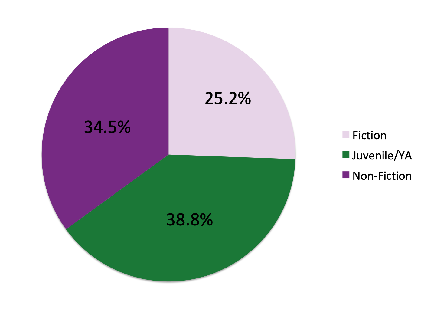 Pie chart with breakdown of category sales in the first half of 2019.