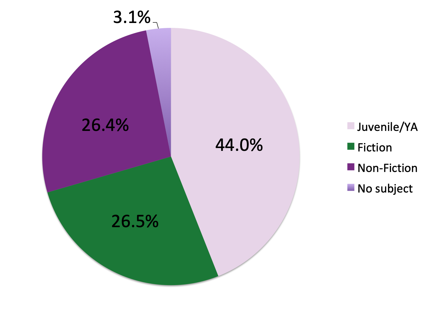 Pie chart showing category breakdown of loans.
