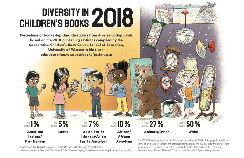 Infographic showing the breakdown of diversity stats in children's books based on 2018 American publishing statistics compiled by the Cooperative Children's Book Centre, School of Education, University of Wisconsin-Madison: 50% White; 27% animals/other; 10% African/African American; 7% Asian Pacific Islander/Asian Pacific American; 5% Latinx; 1% American Indians/First Nations.