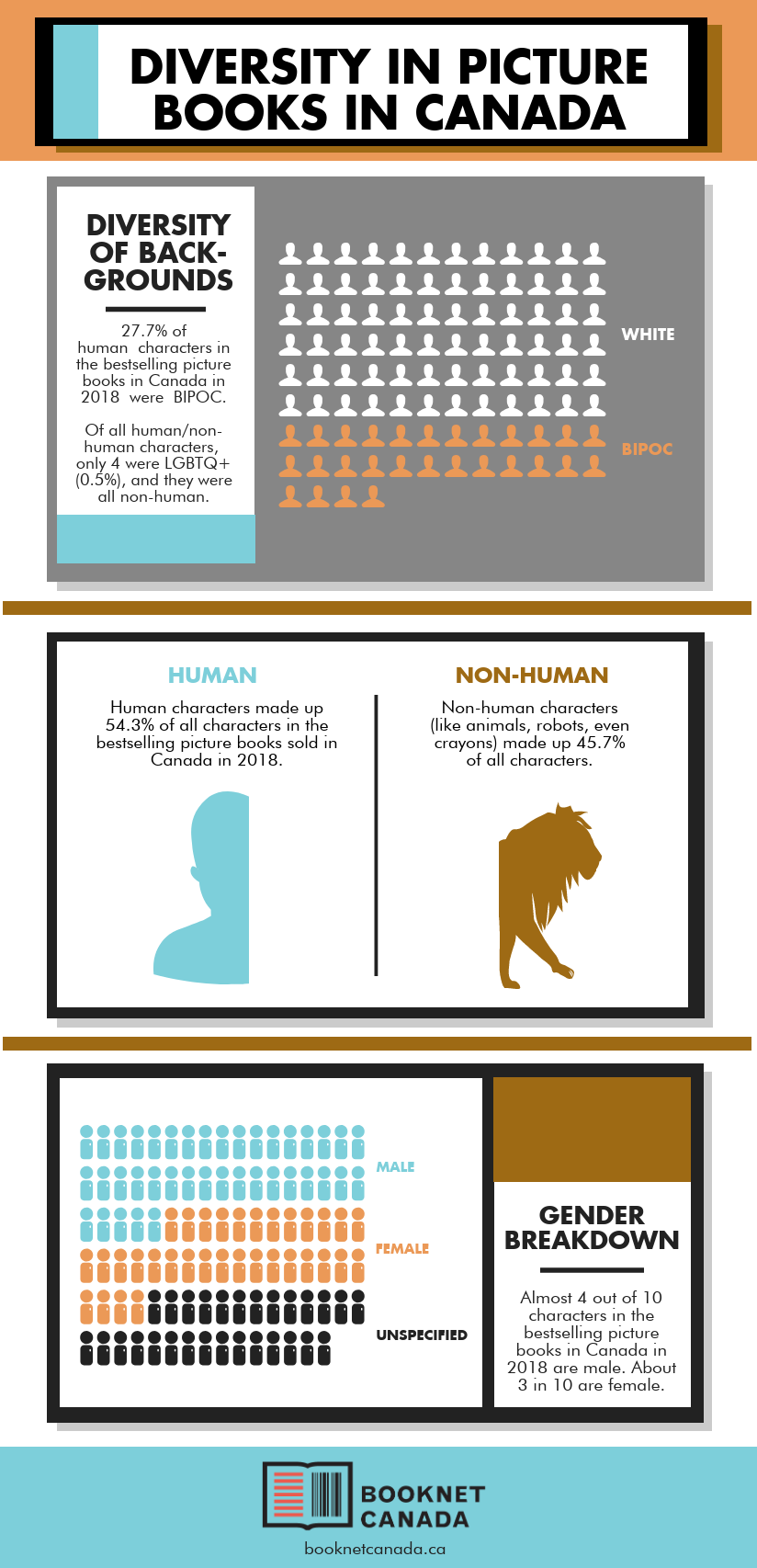 Infographic. Stats are repeated in the text of the post.