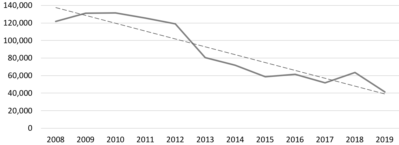 Graph showing downward trend in print unit sales for Gardening books from 2009 to 2019.
