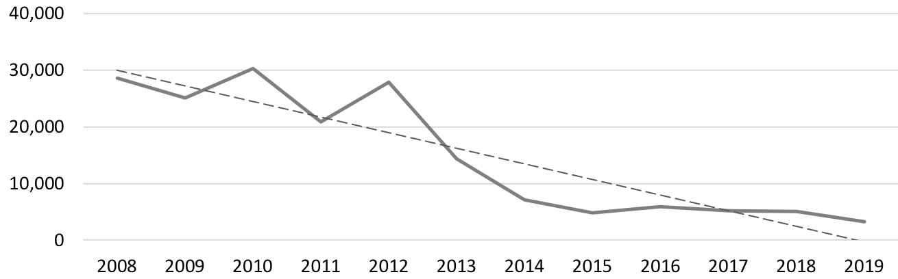 Graph showing downward trend in print unit sales for Gardening / General books from 2008 to 2014, with a flat trend from 2014 to 2019.