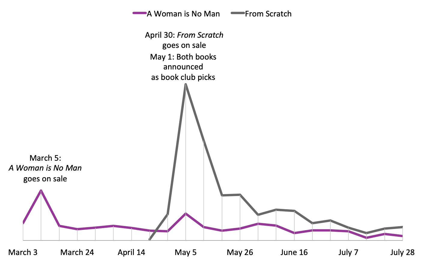 Graph showing sales of A Woman is No Man compared with sales of From Scratch.
