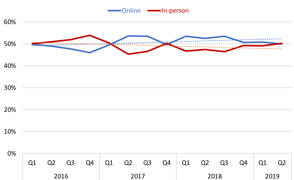 Graph showing book purchases, by channel (online vs. in-person), by quarter, from 2016 to mid-2019.