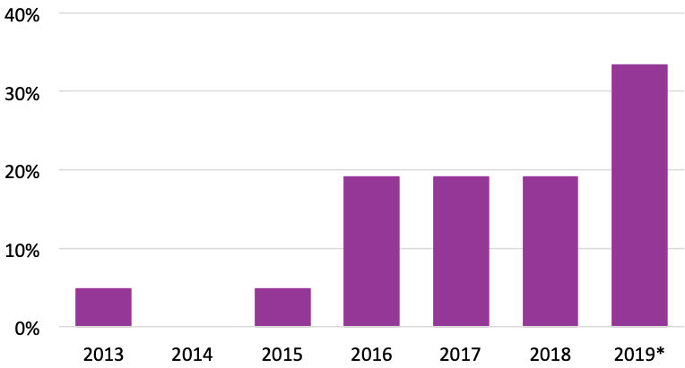 Graph showing that the largest percentage of titles were published in 2019.
