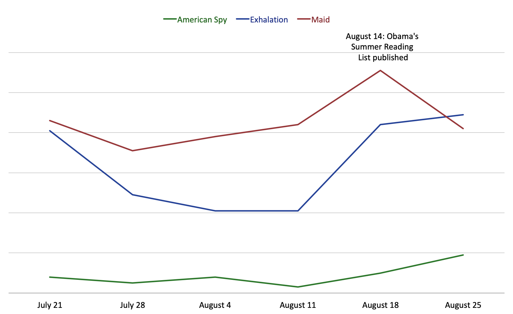 Graph showing the sales for Obama's picks, American Spy, Exhalation, Maid.