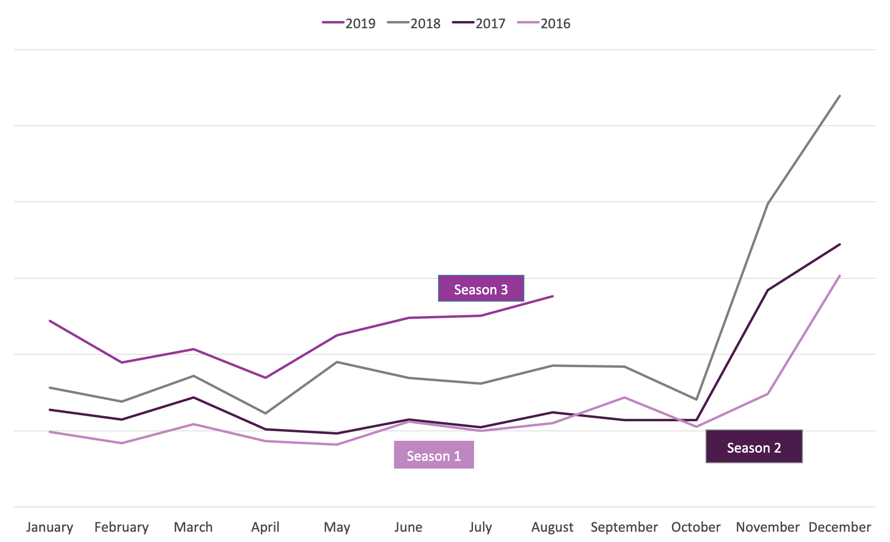 Graph showing rise in sales of the Role Playing and Fantasy BISAC category from 2016 to 2019.
