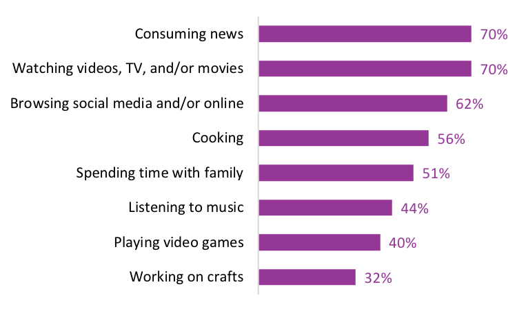 Graph: Activities that Canadians are doing more of now. Consuming news 70%, watching videos, tv, and/or movies 70%, browsing social media 62%, cooking 56%, spending time with family 51%, listening to music 44%, playing video games 40%, working on crafts 32%