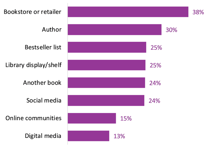 Bar graph that lists percentages of popular options for book awareness: bookstore or retailer (38%), author (30%), bestseller list (25%), library display/shelf (25%), another book (24%), social media (24%), online communities (15%), and digital media (13%).