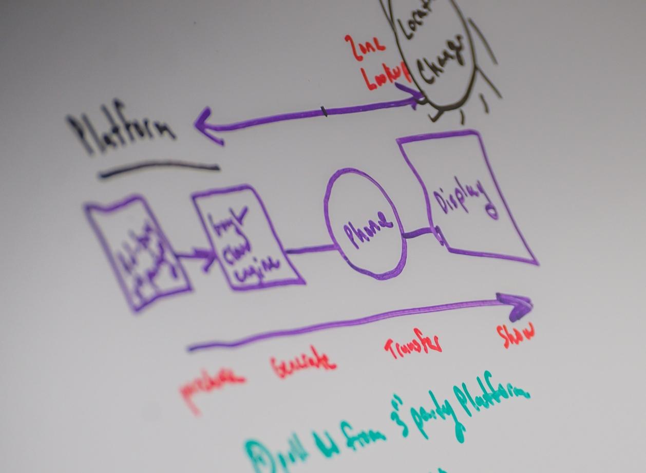 Whiteboard sketch of process