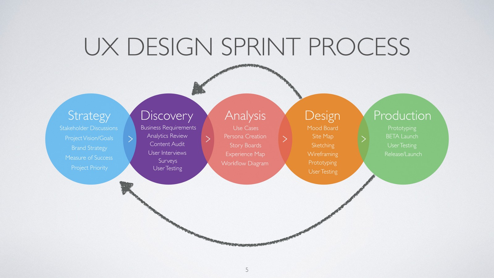 UX Design Process Presented to Project Stakeholders