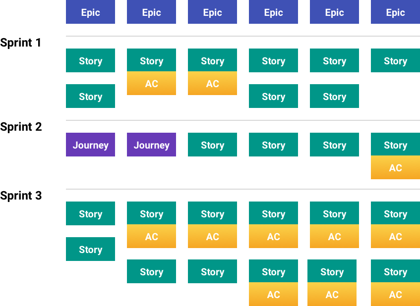 Product Story Map