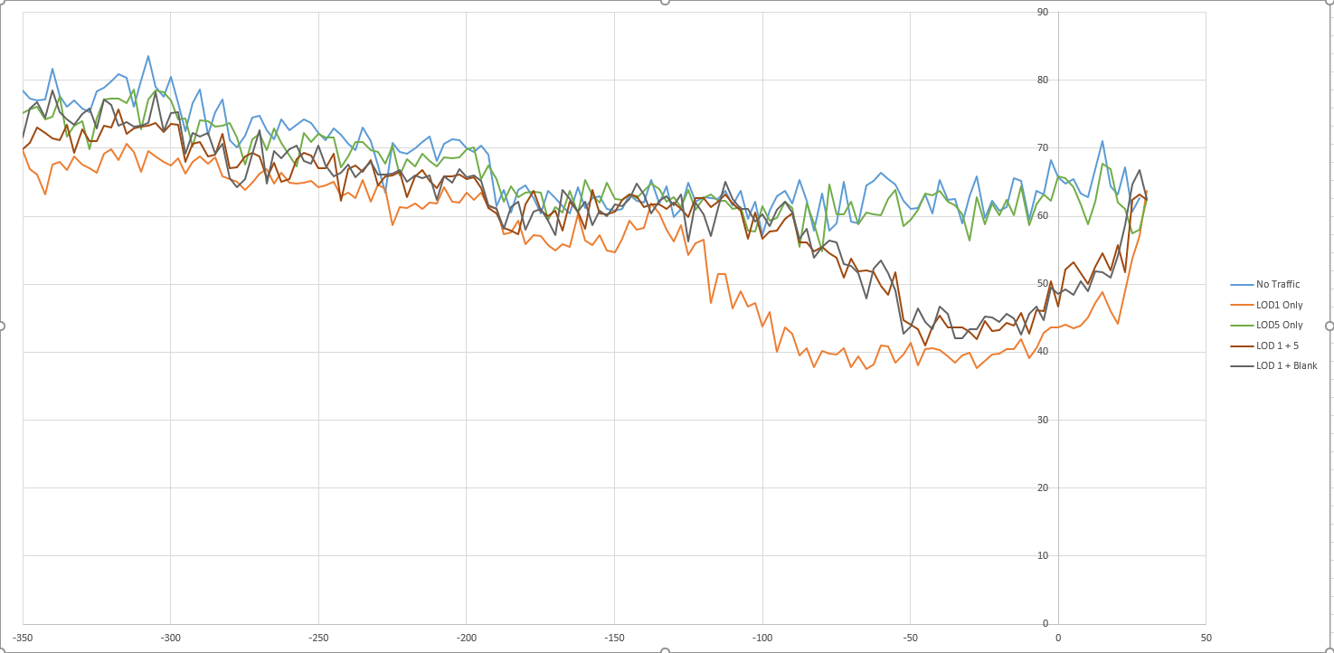 With this configuration LOD1 is at 160 and the Blank LOD is 10. Graph is pretty self explanatory, no practical difference in performance and the model does not even render until you are about a mile away. This configuration should not be used as even an empty LOD uses a Draw Call and at this point polygons are pretty negligible unless you are adding 1000+ to the model