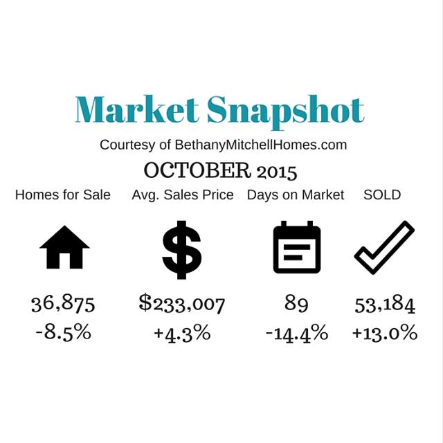 Bethany Mitchell Homes: Market Snapshot October 2015
