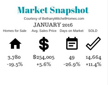 Bethany Mitchell Homes: Market Snapshot January 2016