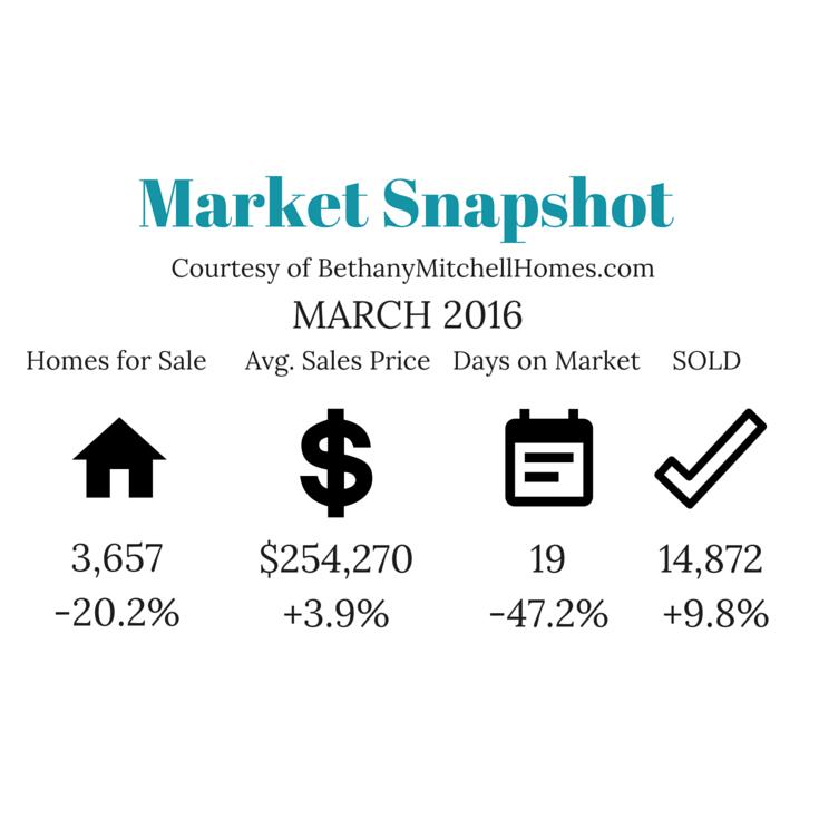 Bethany Mitchell Homes: Market Snapshot