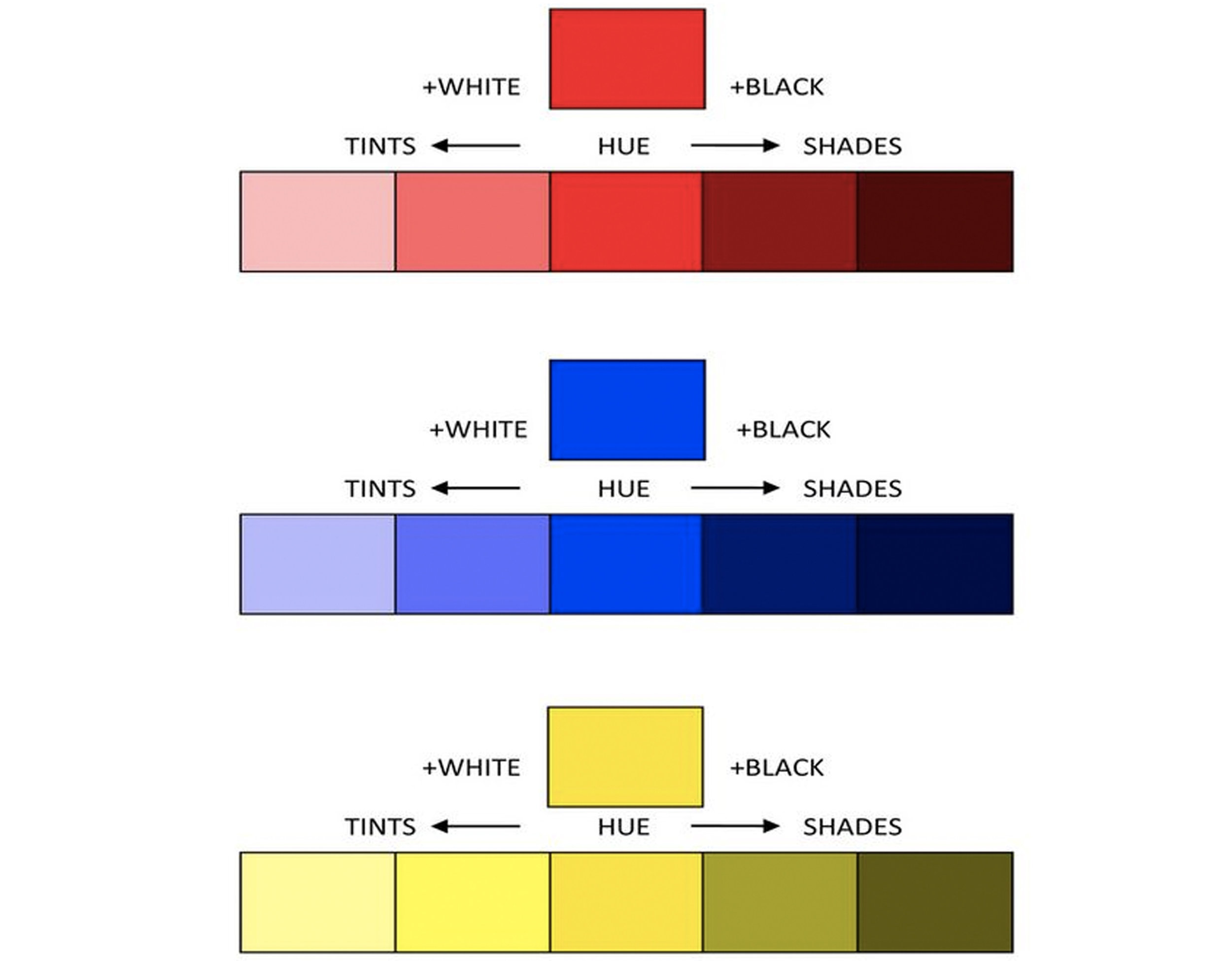 hue, tints and shades. via  Maggie Maggio