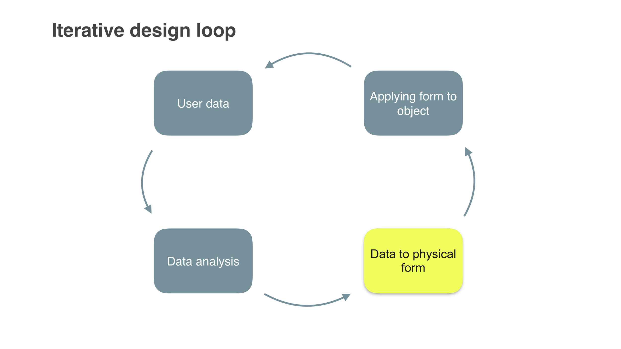 Proposed design methodology