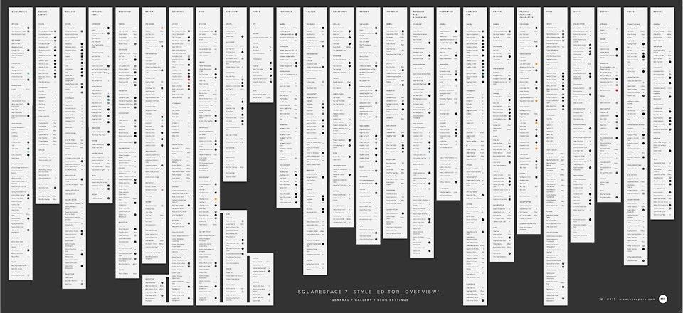 Dielegendäre Squarespace 7 Style Editor Übersicht - eine Wahnsinnstat von SSSUPERS.