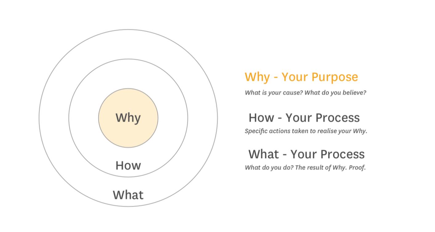 Why-How-What. Golden Circle. Simon Sinek