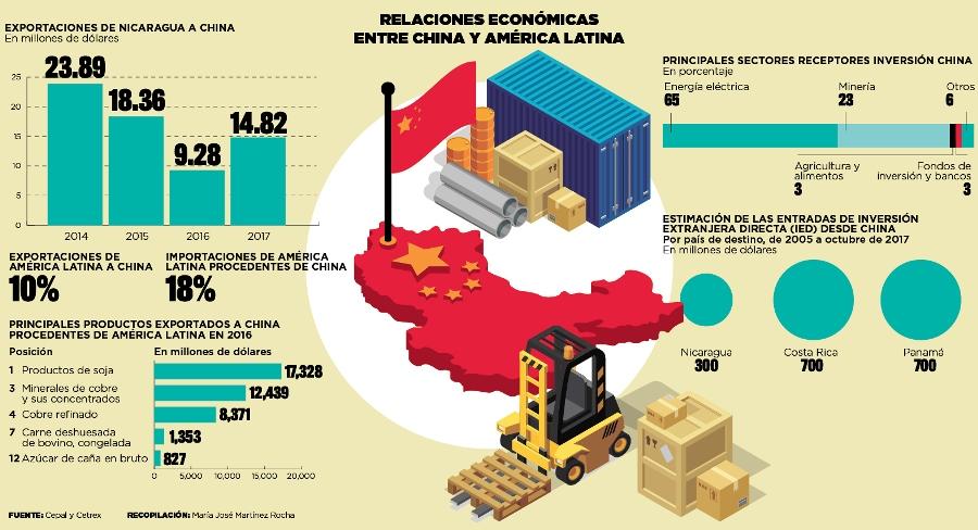 relacines econ entre china y la.jpg