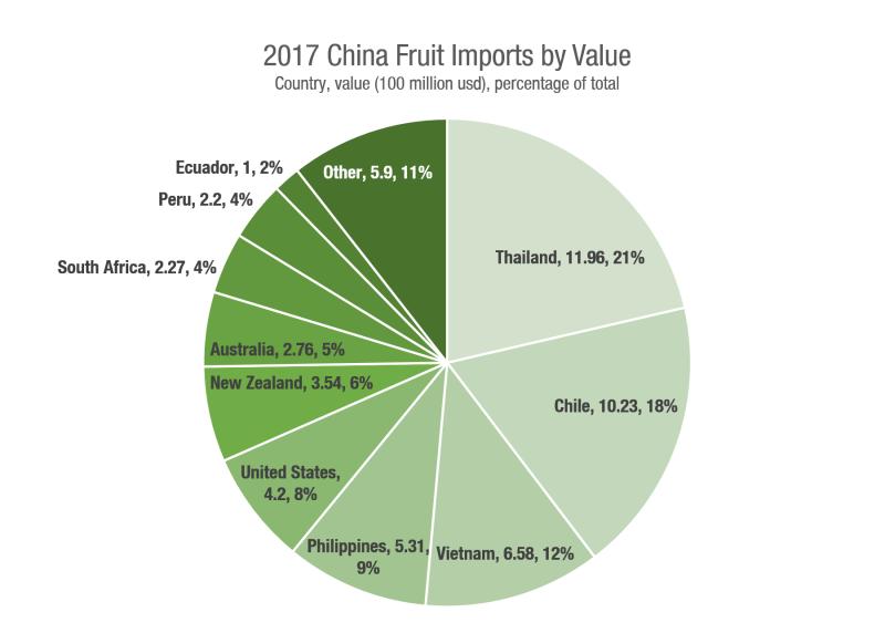China fruit imports.png