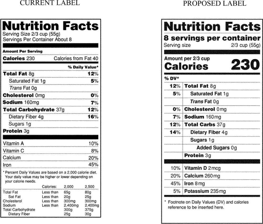 A nutrition label in its current format (left), compared to the newly proposed nutrition label, with a line item for added sugars (right)