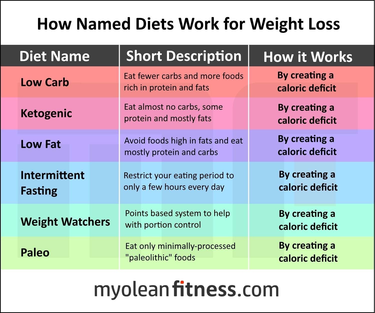named diets