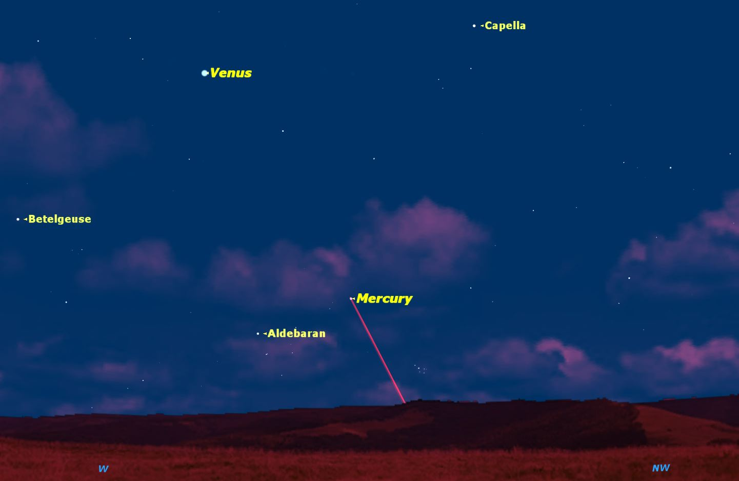 On the evening of Thursday, May 7, Mercury will be at its farthest from the Sun, making the next two weeks the best time this year for observers in the northern hemisphere to spot this elusive little planet. Credit:  Starry Night  software.