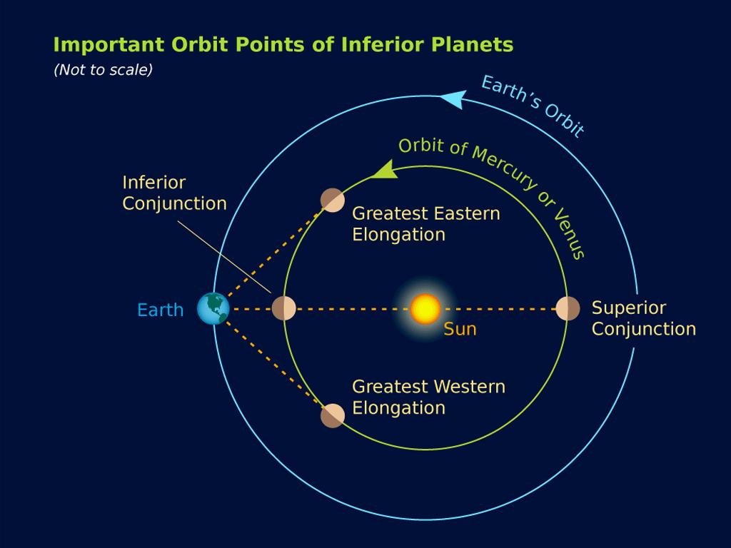 orbitPointsInferiorPlanets.png