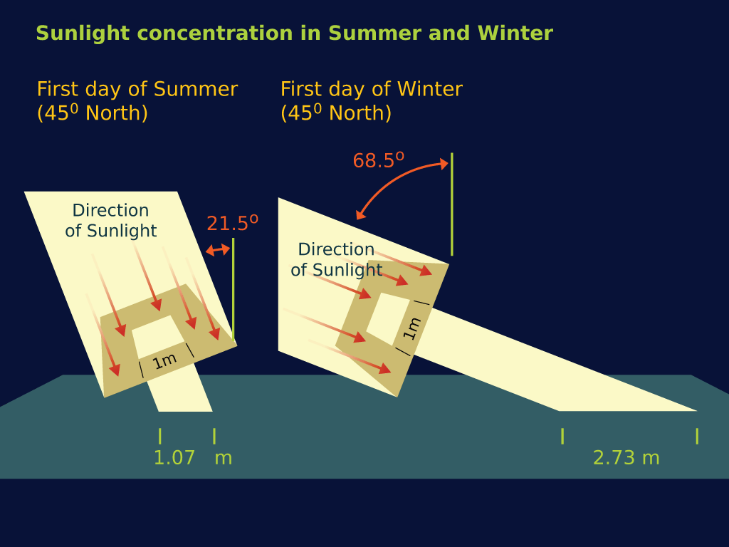 sunlightConcentration.png