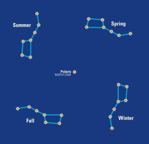 The Big Dipper through the seasons.
