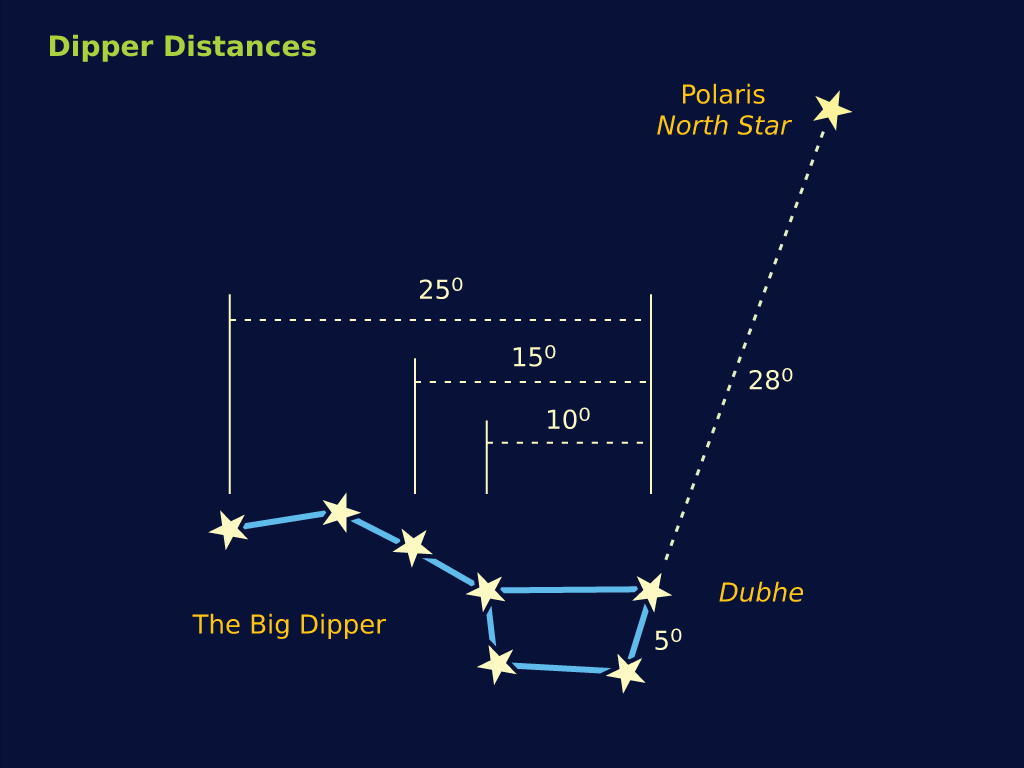 Big Dipper Distances.