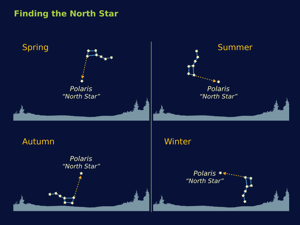 The orientation of the Big Dipper from mid-northern latitudes one hour after sunset.