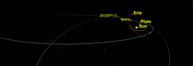 Figure 9: Orbit of Eris, Sedna and VP113