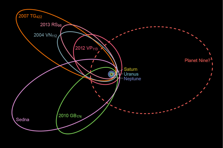 Figure 10: The Case for Planet Nine