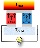 Fig. 1: Schematic of a single thermoelectric module. Many modules, requiring both p and n-type materials, are required to make an effective thermoelectric device.